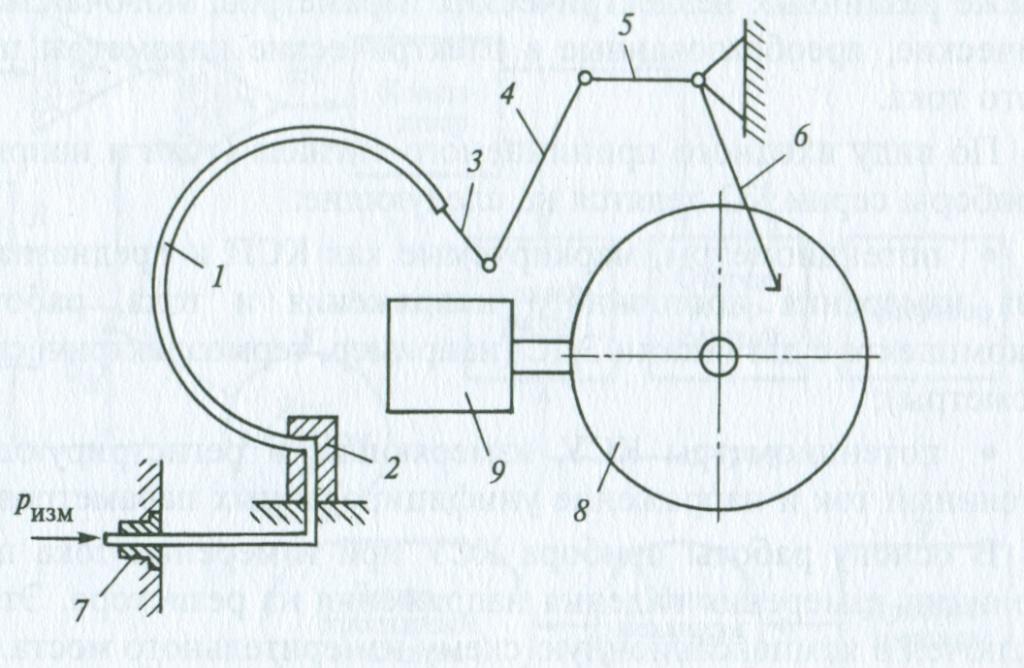 Схема самопишущего манометра: