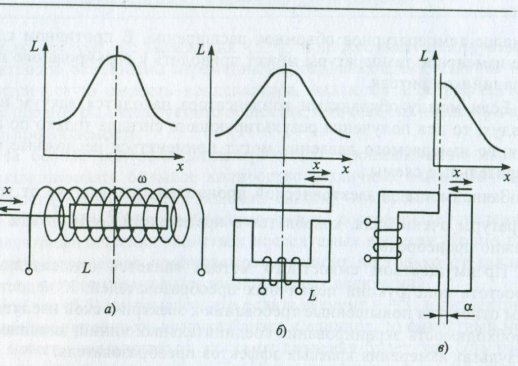 Схемы различных индуктивных